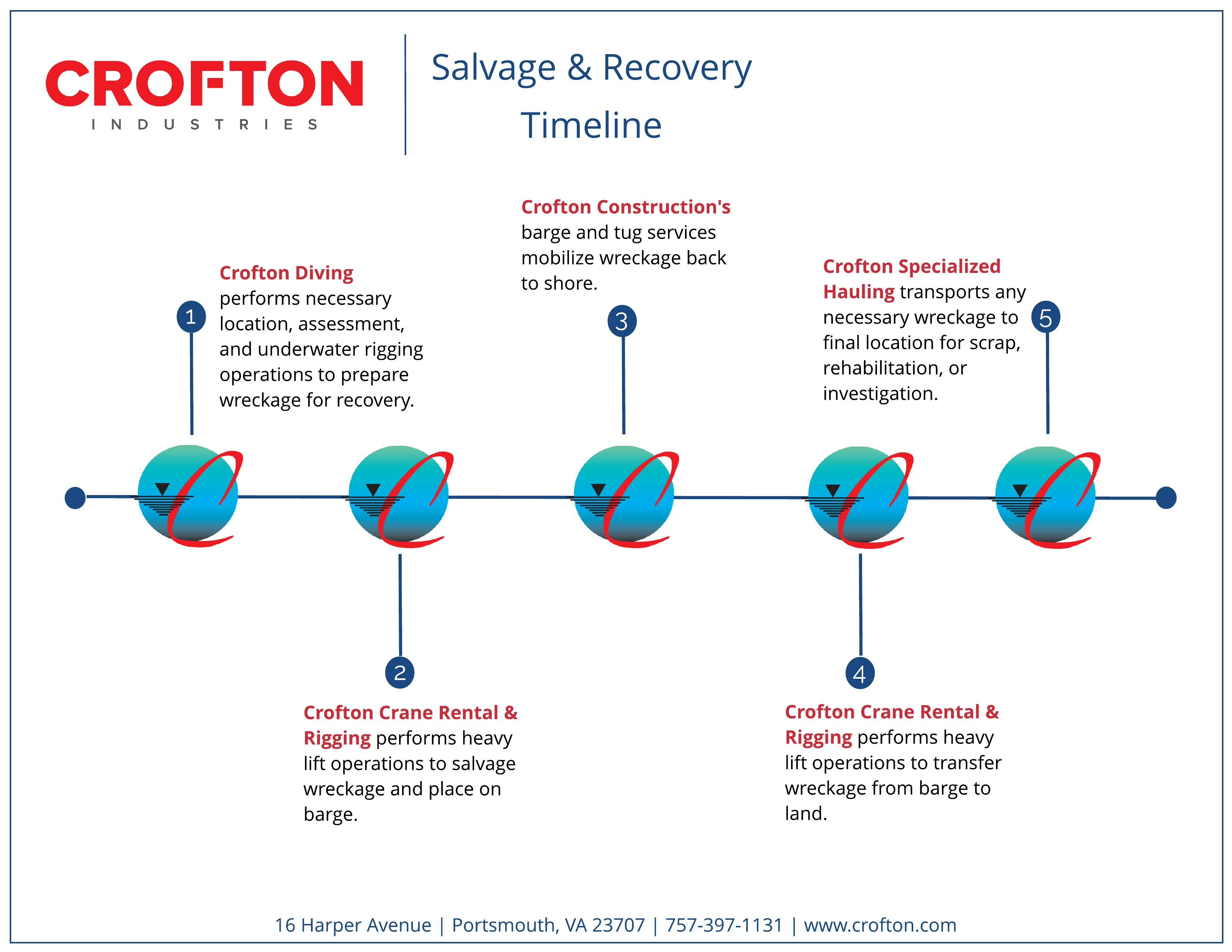 Salvage and Recovery Info Graphic
